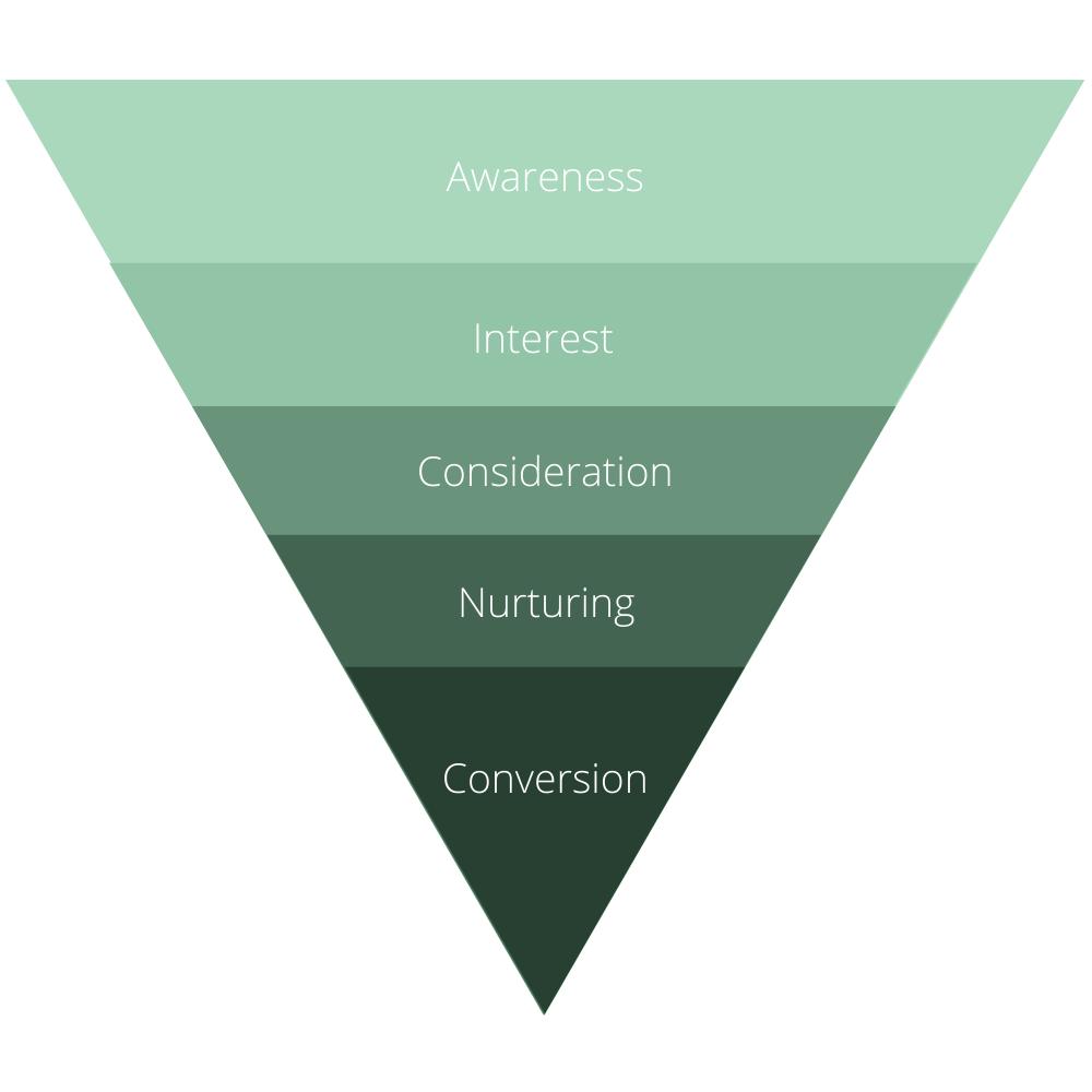 Channel Marketing Funnel