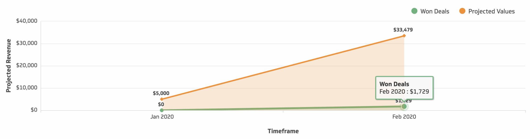 Lead Value Graph